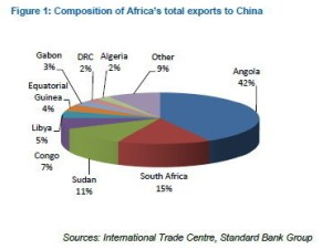 Diagramme circulaire représentant la part des exportations des pays africains vers la Chine. Source : International trade Centre/Standard Bank Group