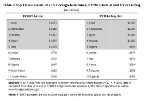 Top 10 des pays récipiendaires de l'aide américaine sur l'exercice 2012 et 2014 (estimations).  Les cinq premiers pays restent le même, hormis l'apparition du Nigeria en 5eme position, seul pays africain en 2014. Les pays africains entre la 7eme et 10 position sont des  partenaires politiques et/ou économiques de l'Amérique : le Nigeria, le Sud Soudan, l'Éthiopie, la Tanzanie, l'Afrique du Sud, le Kenya et l'Ouganda.