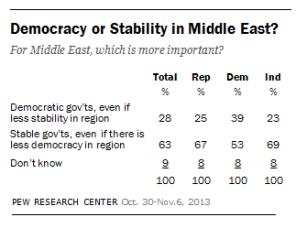 S'agissant de la situation régionale au Moyen-Orient, 63% des Américains considèrent que la stabilité des gouvernements est l'objectif le plus important, même au prix de moins de démocratie, et seulement 23% soutiennent que la démocratie est plus importante que la stabilité (39% des démocrates partagent cet avis contre 25% de républicains). En butte à de nombreux obstacles intérieurs et extérieurs, B. Obama n'a pas tardé à renoncer à l'idée d'améliorer la démocratie dans la région, sans que le reste de ses choix politiques n'apporte un gain de stabilité et de sécurité. (source : sondage du Pew Research Center d'octobre/novembre 2013).
