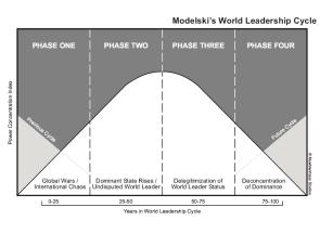 """Le leadership en géopolitique s'appréhende comme une réalité dynamique (le titre de leader passant d'un pays à l'autre au cours des siècles). Le """"Cycle du leadership mondial"""" de G. Modelski constitue une sorte d'équivalent géopolitique du cycle économique de Kondratiev, mais il est plus long (correspond à deux cycles économiques successifs). Le cycle de Modelski dure entre 100 et 120 ans et se divise en 4 phases de 25 ou 30 ans. Crédit graphique : ian.muehlenhaus.com"""
